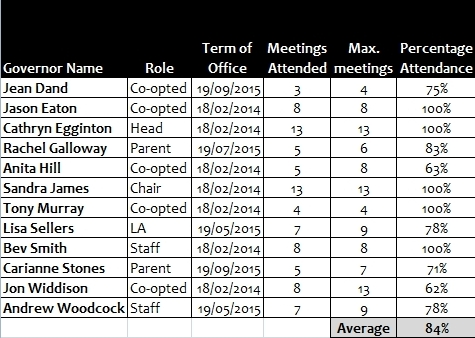 governors-15-16-attendance