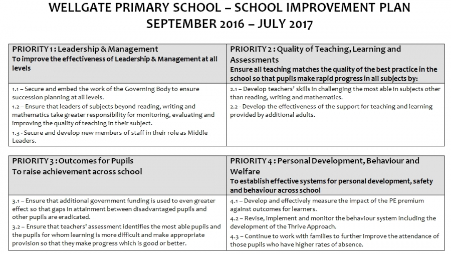 School Improvement Plan – Personal Improvement Plan Examples